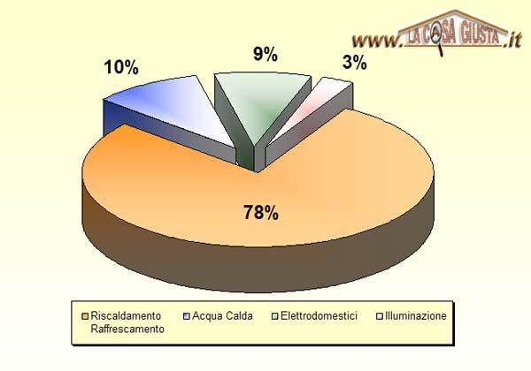grafico consumi casa