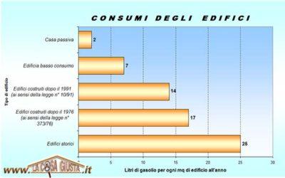 tabella consumi edifici